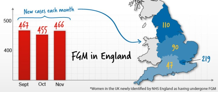 fgm-in-uk
