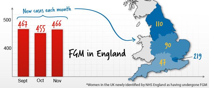 fgm-in-uk